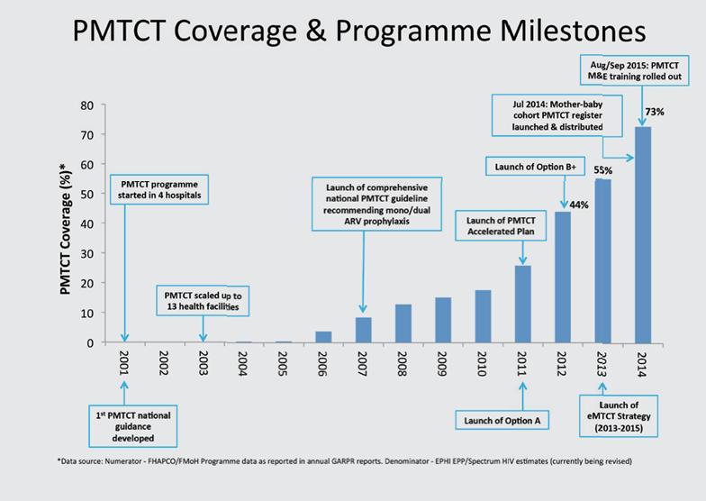PMTCT coverage & programme miletstones